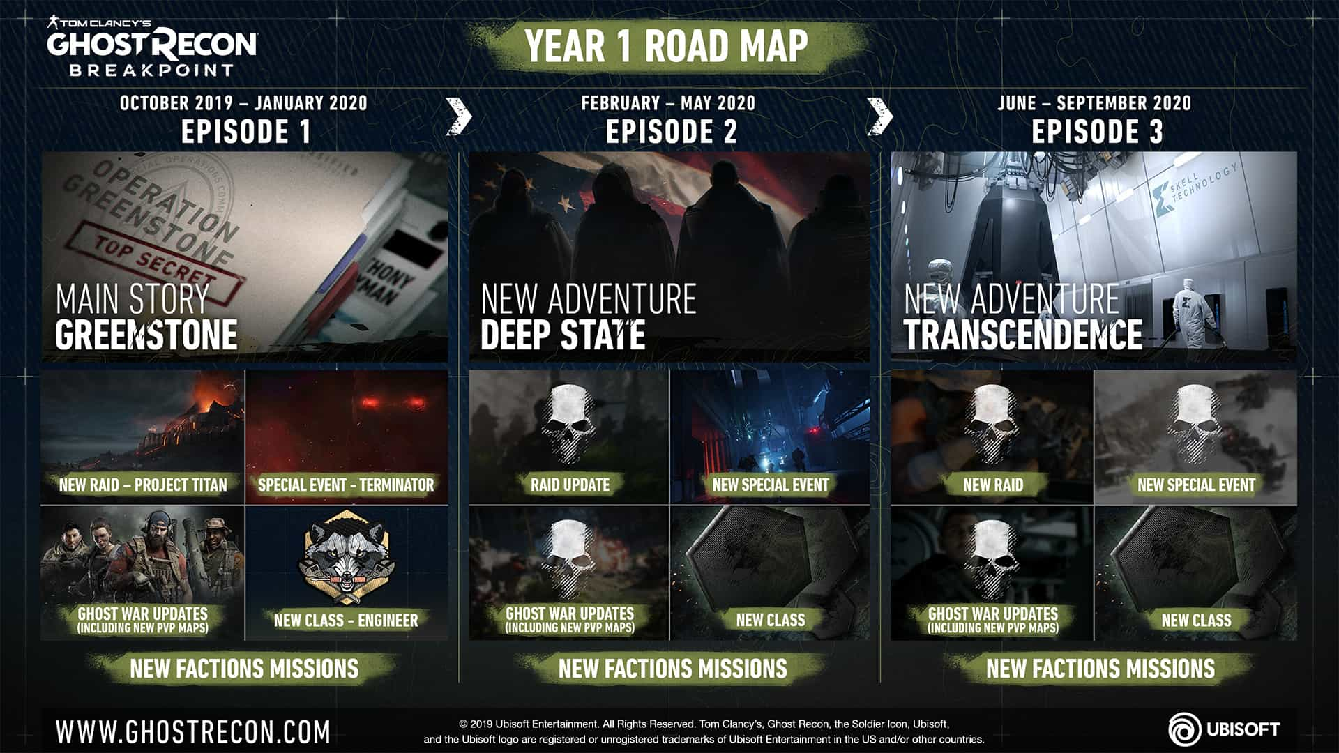 Ghost Recon Breakpoint Closed BETA Content Detailed And Unveils Year 1 Post-Launch Plan
